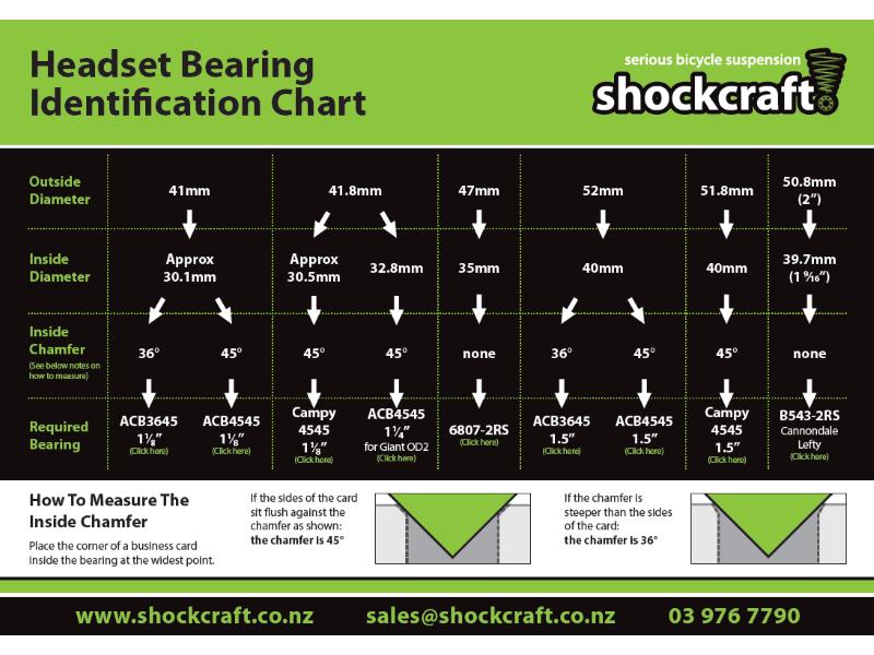 Headset Bearing Identification