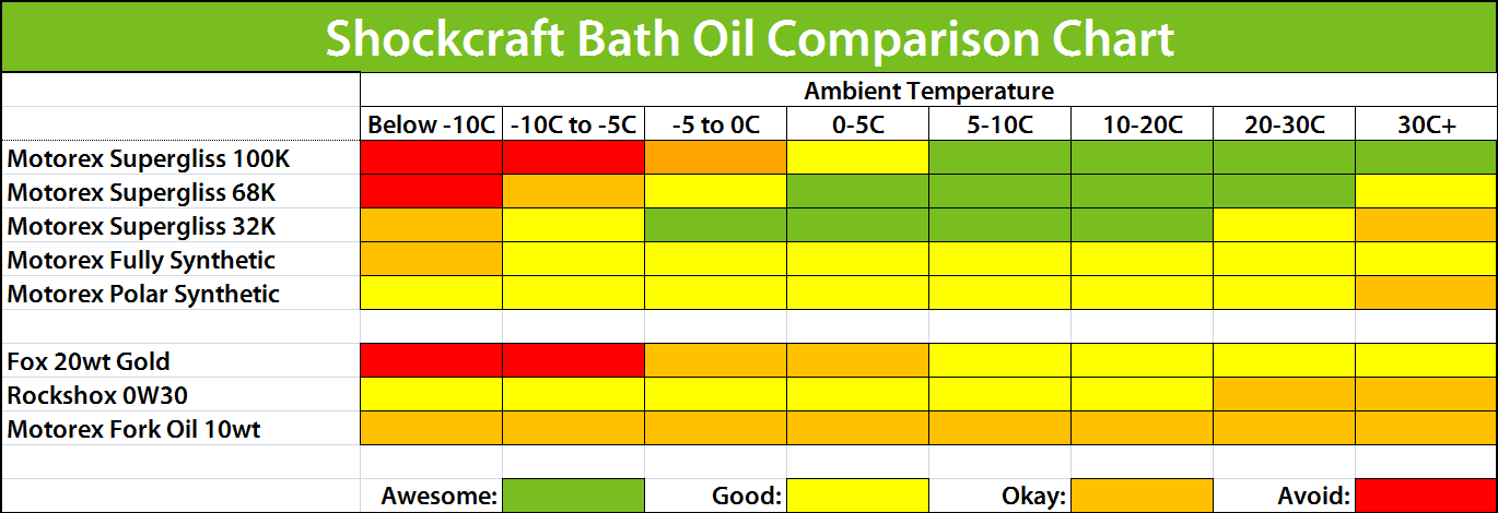 Shockcraft Fork Bath Oil Chart