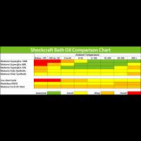 Shockcraft Fork Bath Oil Chart