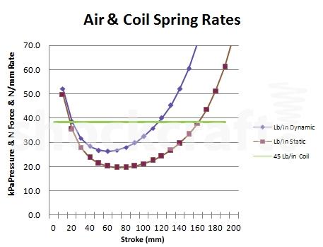 Air & Coil Spring Rates